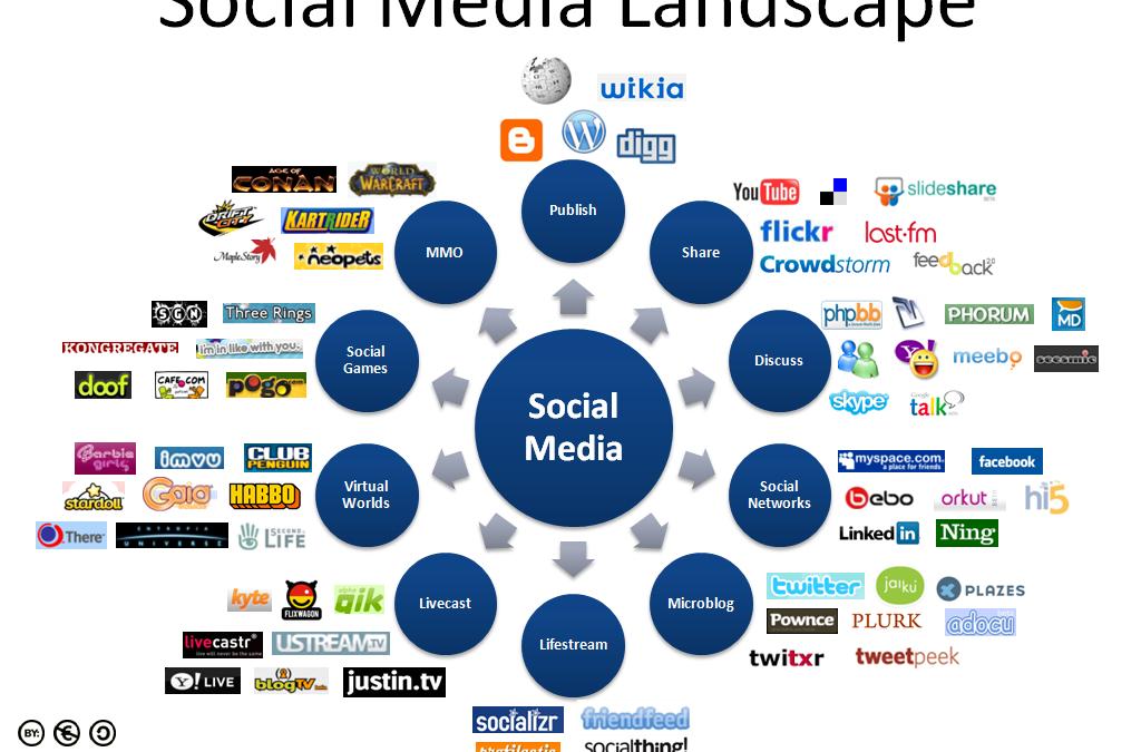 7 Tips voor inzet van social media bij events